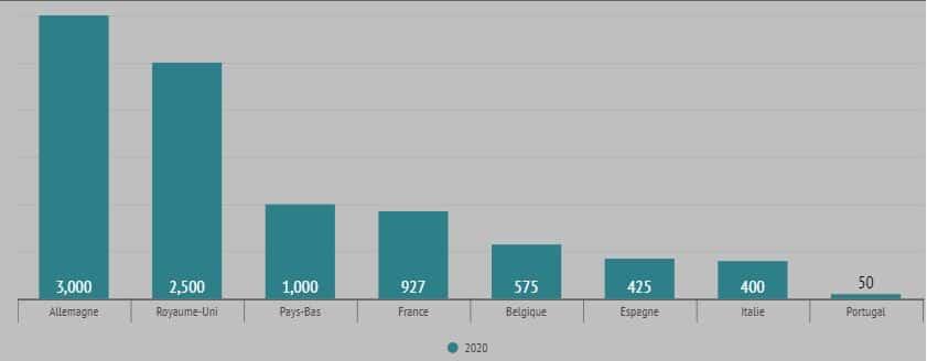 graphique immo santé par pays